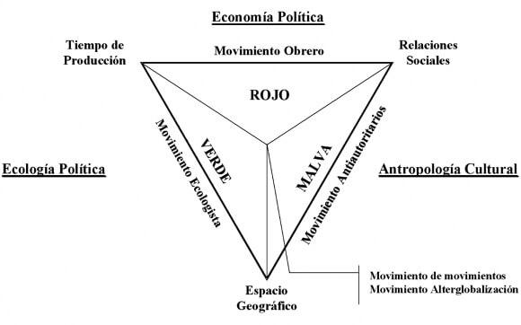 mapa conceptual multidimensional